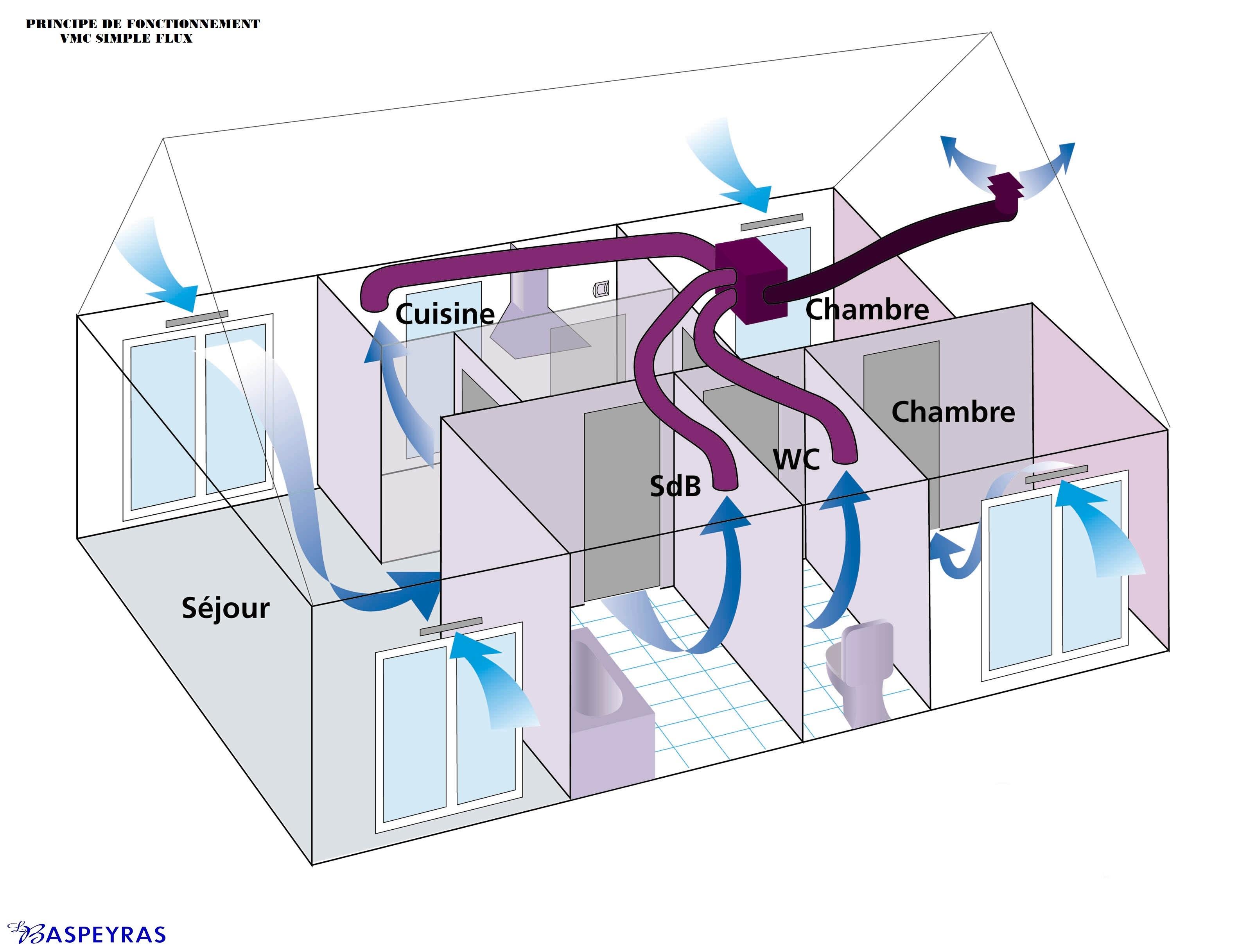 Schéma de principe d'une VMC simple-flux